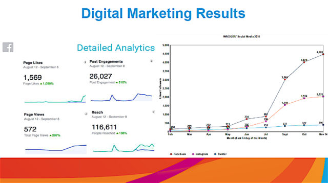 A slide shows results of digital marketing initiatives related to the 2017 World Rowing Championships. Image courtesy Sarasota County