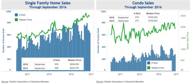 The October Economic Report for Sarasota County included these graphs. Image courtesy Sarasota County