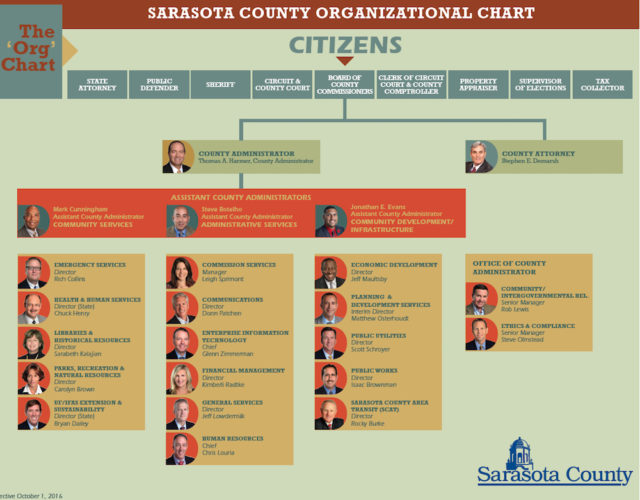 Sarasota County's organizational chart was updated in October, with the start of the new year. Image courtesy Sarasota County