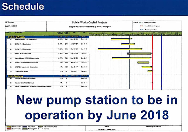 A chart shown to the SKA audience has the updated timeline for all three phases. Image courtesy Sarasota County