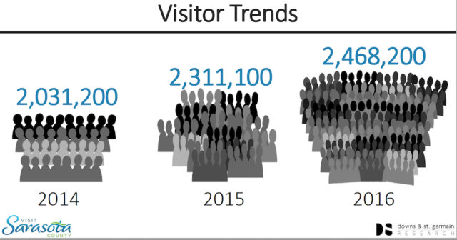 A graphic shows the increase in tourists visiting Sarasota County over the past two years. Image courtesy Sarasota County