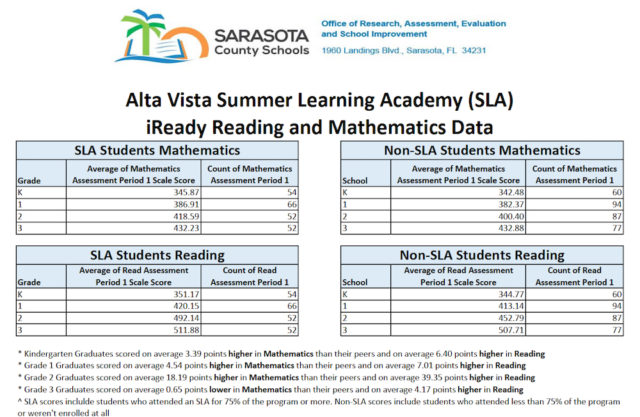 A chart shows data about the assessments of Alta Vista students. Image courtesy Sarasota County Schools