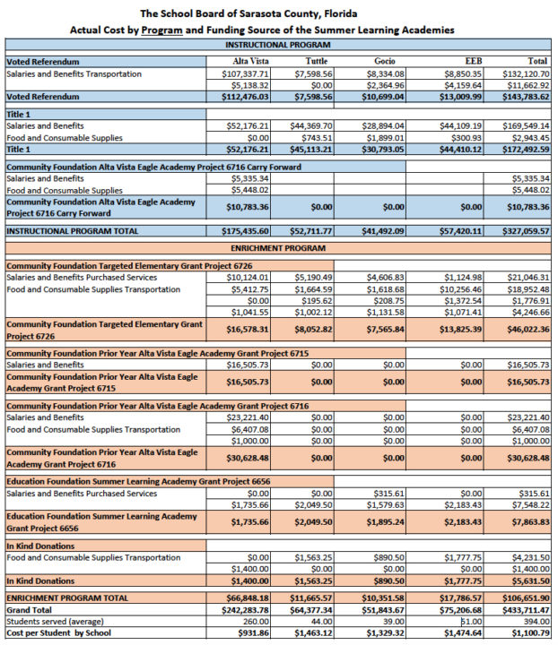 A chart provides details about the program expenses. Image courtesy Sarasota County Schools