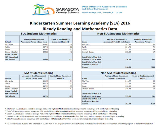A chart shows other data about assessments of the students in the summer programs. Image courtesy Sarasota County Schools