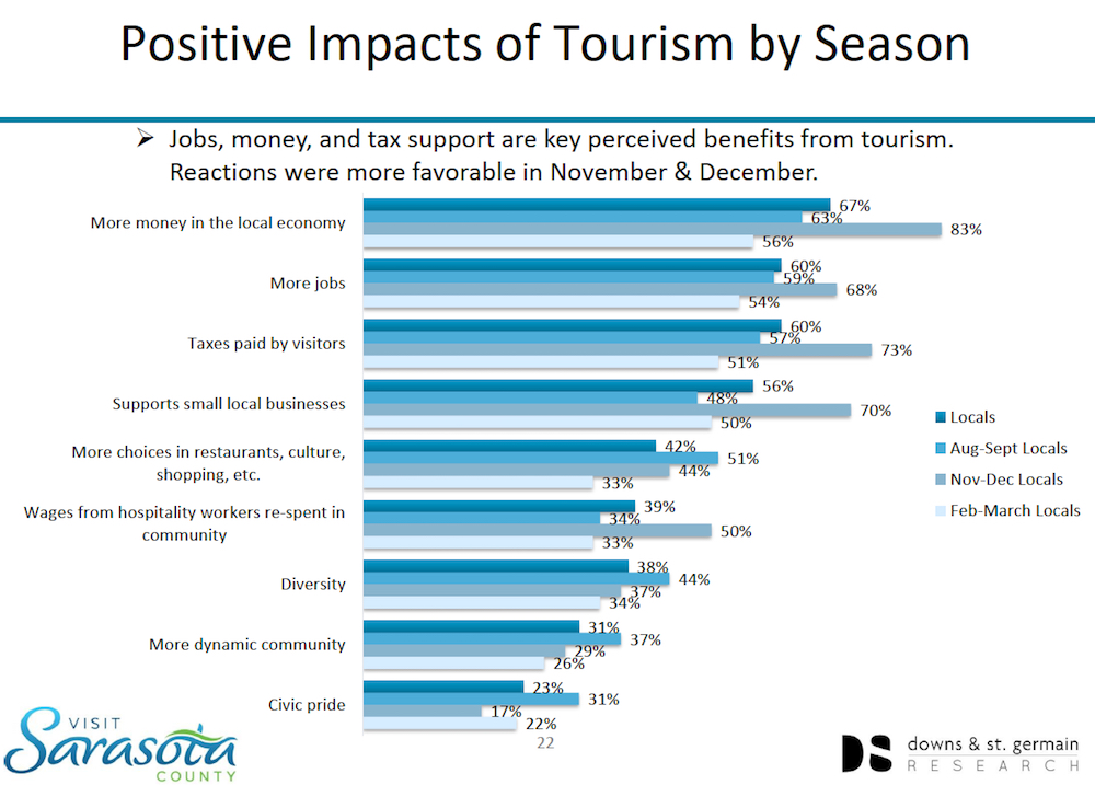 More Bicycles And Bike Paths Seen By Visitors To County As