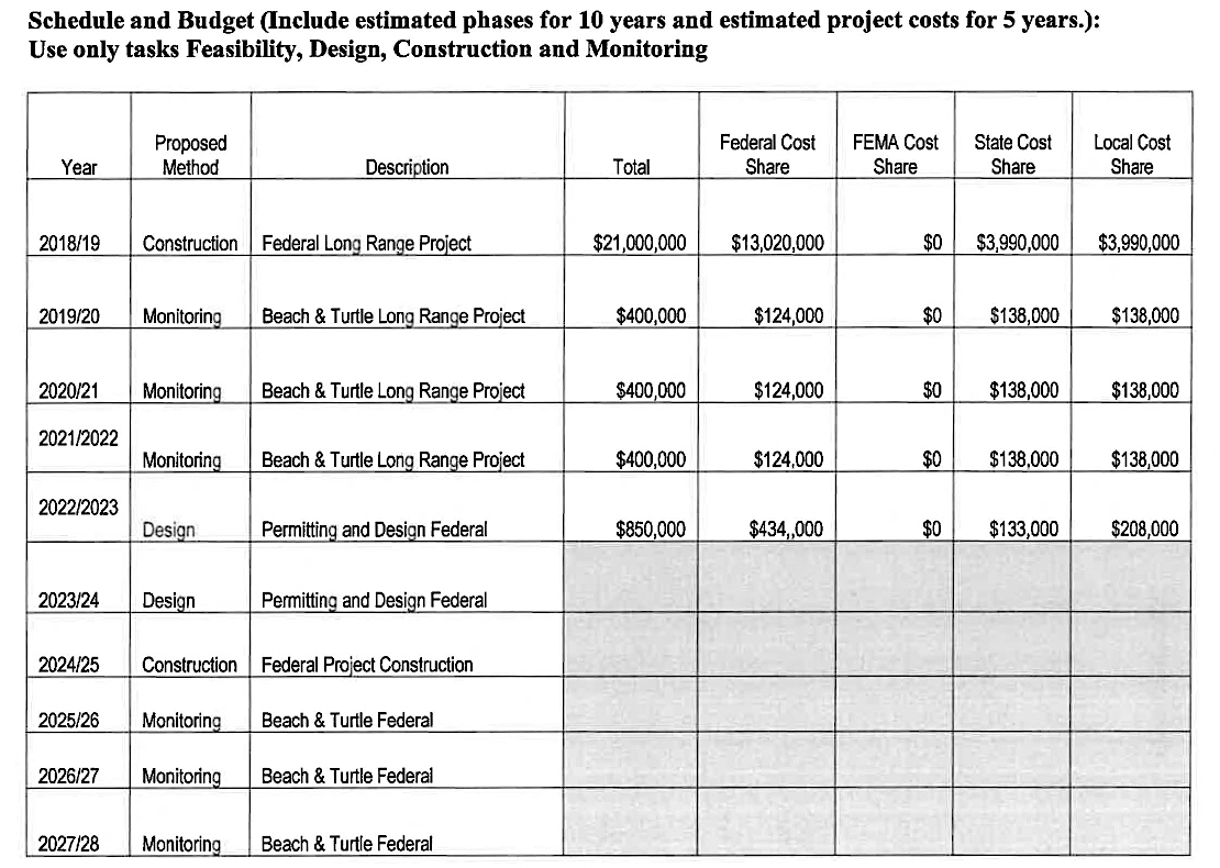 St armands circle a july 2017 city chart shows the latest expected expenses of the lido renourishment project image courtesy city of sarasota nvjuhfo Choice Image