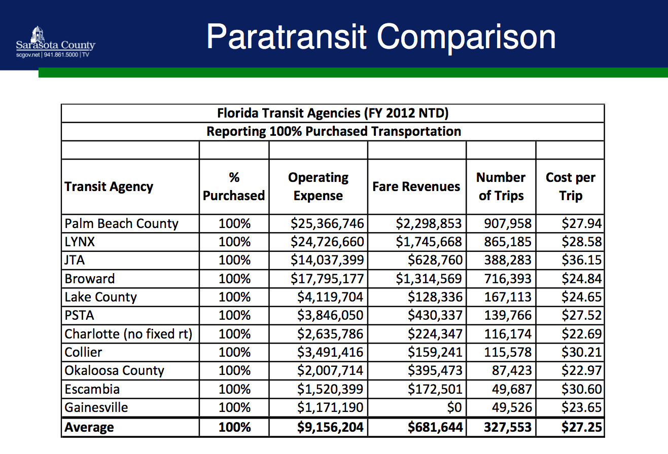 Paratransit bus service comparisons for BCC Aug. 20 2014