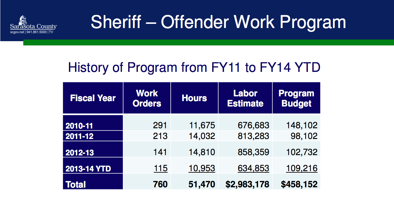 A chart shows statistics for the Sheriff's Offender Work Program since its inception in 2010. Image courtesy Sarasota County