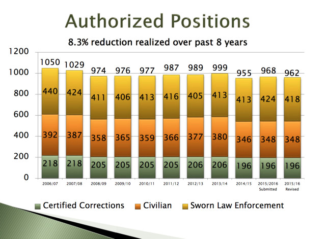 A chart shows the decrease in positions in the Sheriff's Office over the past several years. Image courtesy Sheriff's Office