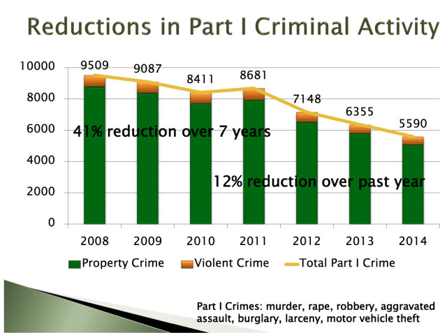 A chart shows the reduction in serious crimes in Sarasota County over the past seven years. Image courtesy Sheriff's Office