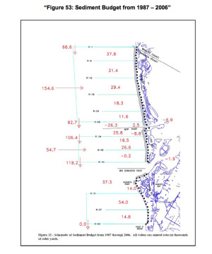 A chart shows sediment amounts in the Lido Key system. Image courtesy Sarasota County