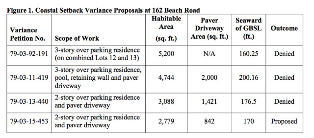 A chart compares the construction plans in the four petitions for variances for 162 Beach Road. Image courtesy Sarasota County