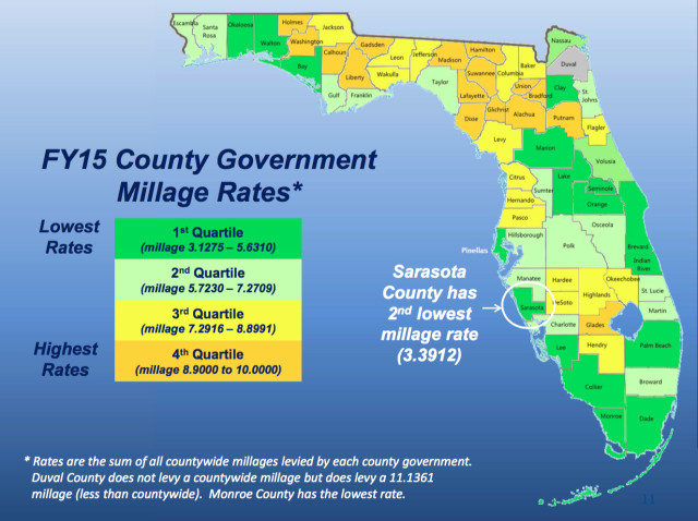 A graphic provided to the County Commission shows statewide millage rates. Image courtesy Sarasota County