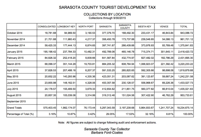 The latest chart from the Sarasota County Tax Collector's Office compares revenue collections. Image courtesy Sarasota County Tax Collector