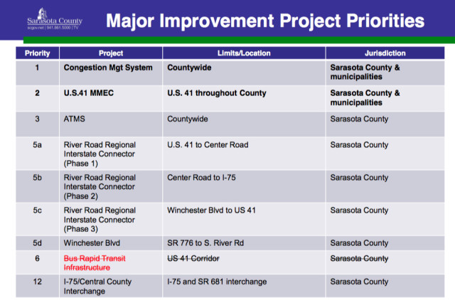 The draft MPO priorities list shows ATMS at No. 3. Image courtesy Sarasota County