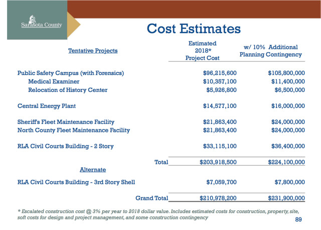 An August chart show projected expenses to be covered by the referendum. Image courtesy Sarasota County