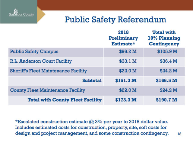 A chart shows very early estimates for the Public Safety Referendum in November 2016. Image courtesy Sarasota County