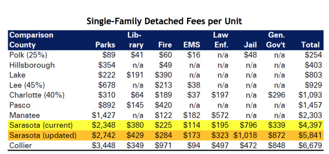 A list shows current impact fees for Sarasota and comparable counties. Image courtesy Sarasota County
