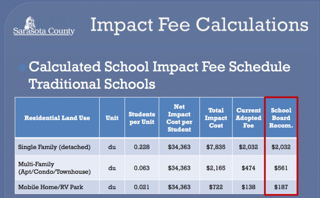 A chart shows the new school impact fees requested by the School Board, compared to the full level supported by the Tindale Oliver study. Image courtesy School Board