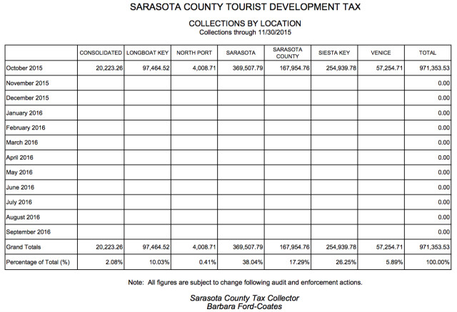 A chart shows the latest Tourist Development Tax collections by location. Image courtesy Tax Collector's Office