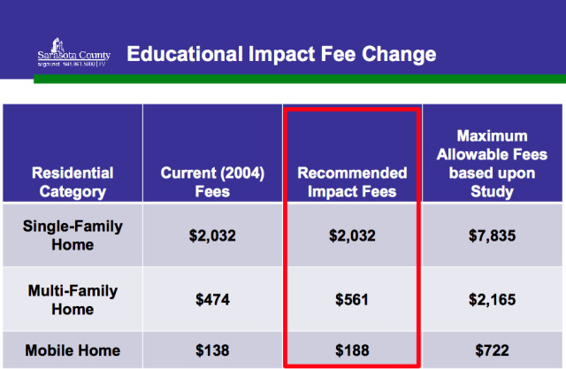 A chart shows School Board impact fee levels. Image courtesy Sarasota County