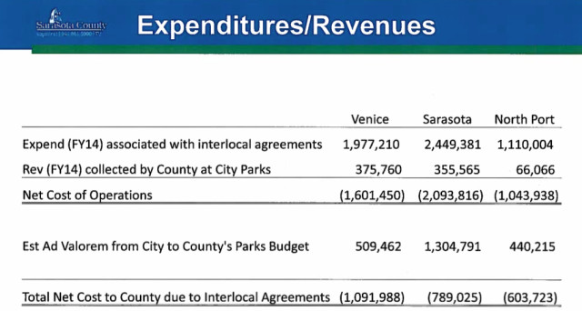 A chart shows revenue and expenditures reflective of the parks interlock agreements. Image courtesy Sarasota County