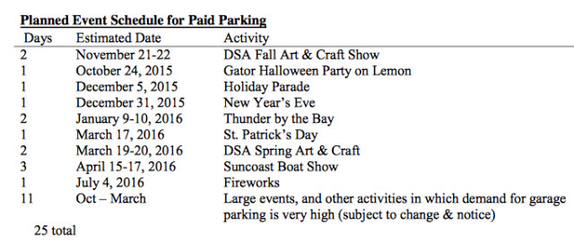 A chart lists the special events during which patrons must pay to park in the public garages. Image courtesy City of Sarasota