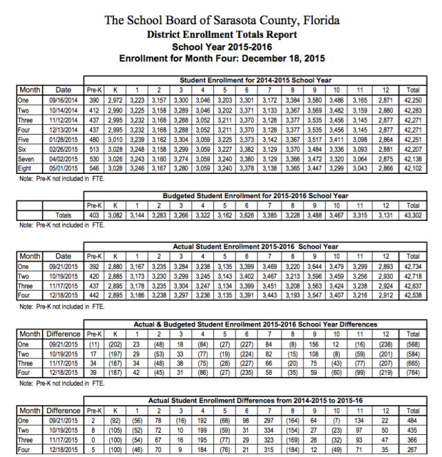 Charts show projected and actual school enrollment as of Dec. 18, 2015. Image courtesy Sarasota County Schools