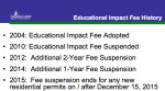 School Board impact fee history for BCC Jan. 26 2016