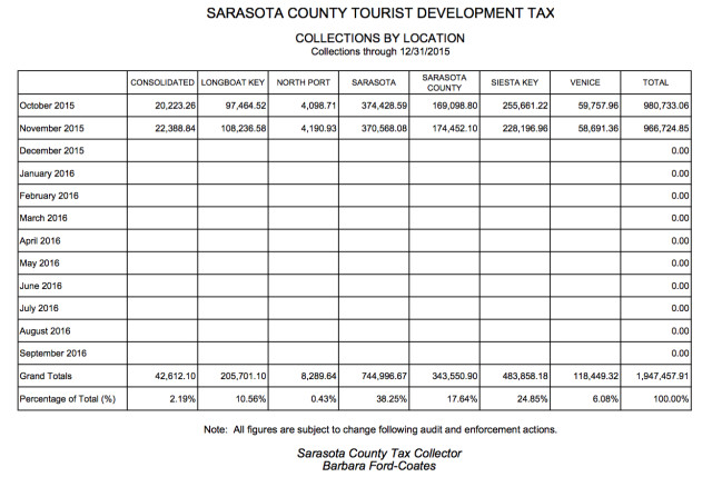 A Tourist Tax Development revenue chart compares location collections. Image courtesy Sarasota County