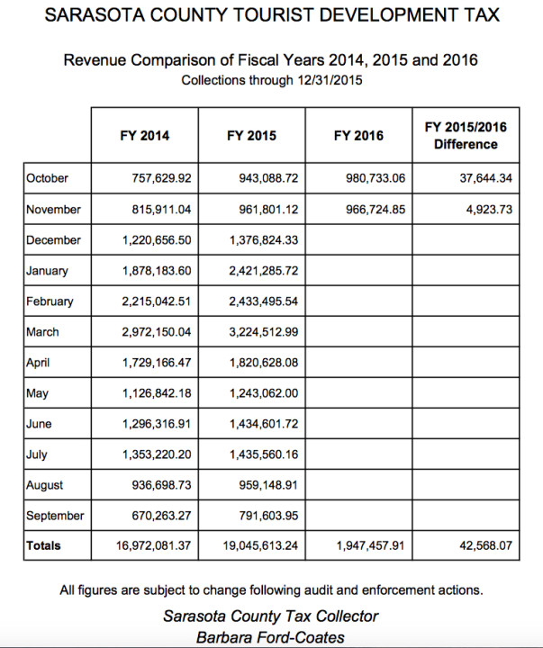 Tourist Development Tax revenue figures are shown on a chart compiled by the Sarasota County Tax Collector's Office. Image courtesy Sarasota County