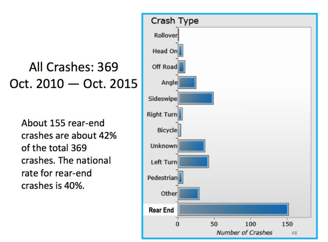 A chart shows crash data for a 10-year period. Image courtesy City of Sarasota