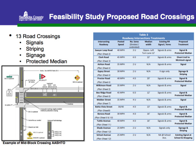 A graphic presented to the County Commission in April 2015 has a tentative list of crossings on the north extension. Image courtesy Sarasota County