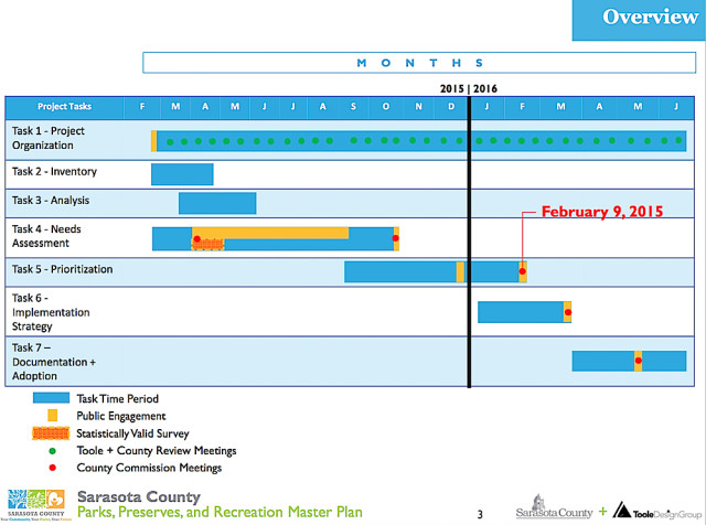 A chart shows the timeline for completing the Parks Master Plan for Sarasota County. Image courtesy Sarasota County