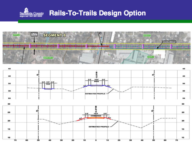 A graphic explains a rails-to-trails design option for the North Extension. Image courtesy Sarasota County