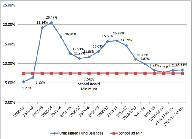 A chart compares the unrestricted fund balances over the past 16 years. Image courtesy School Board