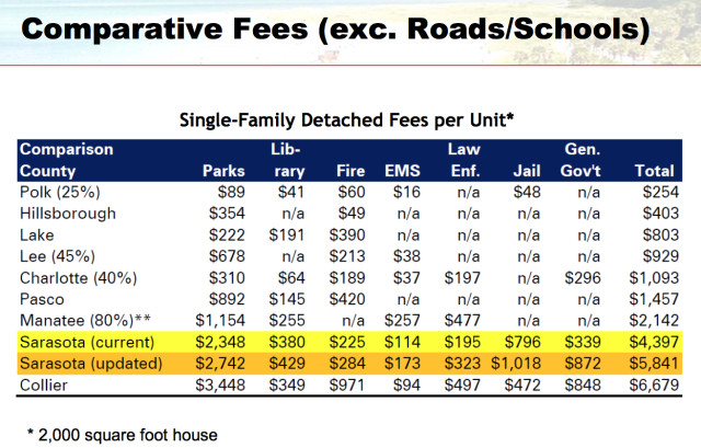A chart compares county impact fee totals, minus those fees for roads and schools. Image courtesy Sarasota County