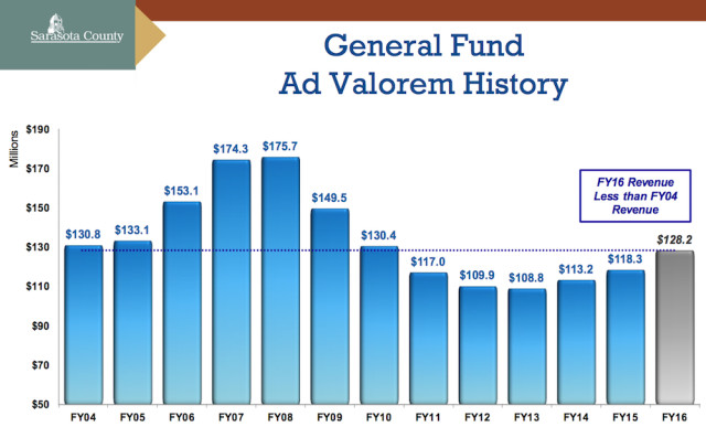 A graphic shows ad valorem tax revenue collections. Image courtesy Sarasota County