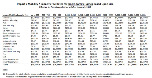 A chart shows total current fees for residential housing in Sarasota County, with water and sewer capacity fees. Image courtesy Sarasota County