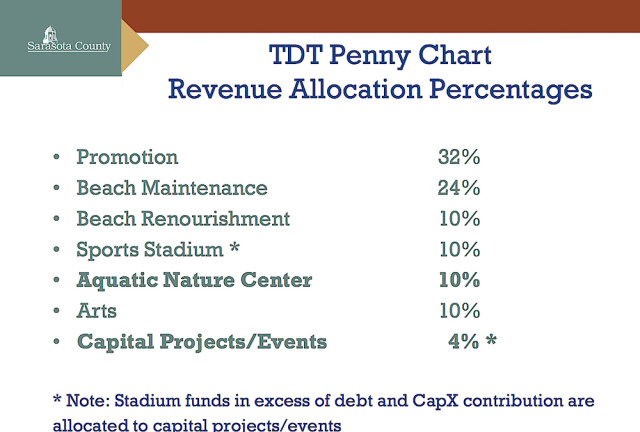 A chart shows how Tourist Development Tax revenue is allocated. Image courtesy Sarasota County