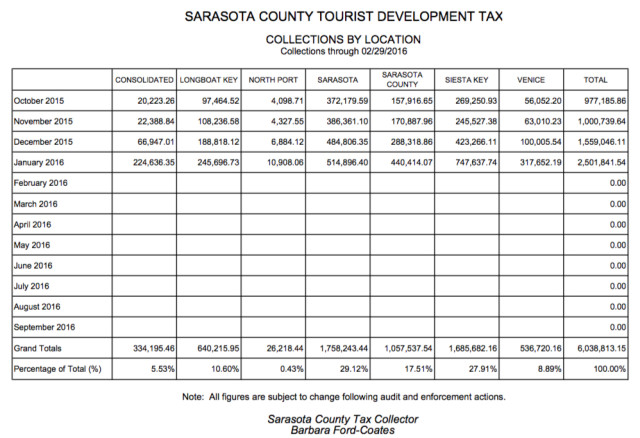 A chart reporting revenue through Feb. 29 compares location collections of the Tourist Development Tax. Image courtesy Sarasota County Tax Collector's Office