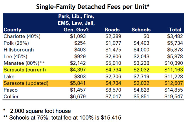A chart compares impact fees with those for schools and roads. Image courtesy Sarasota County