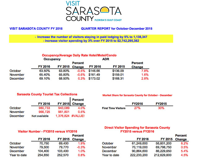 The Visit Sarasota County report for the first quarter of the 2016 fiscal year includes these statistics. Image courtesy Sarasota County