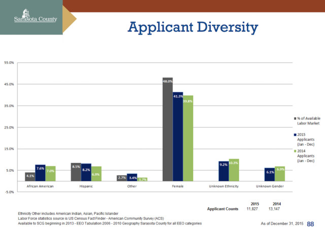 A graphic shows the diversity of applicants for county employment. Image courtesy Sarasota County
