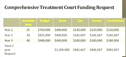 Judge Erika Quartermaine provided this funding chart to the County Commission. News Leader photo