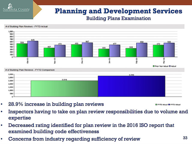 A graphic shows data regarding building plan reviews. Image courtesy Sarasota County