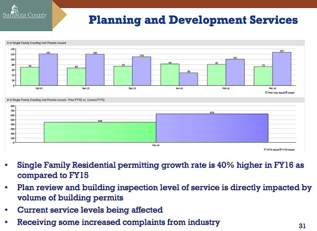 A graphic shows the increases in permitting for single-family home construction. Image courtesy Sarasota County