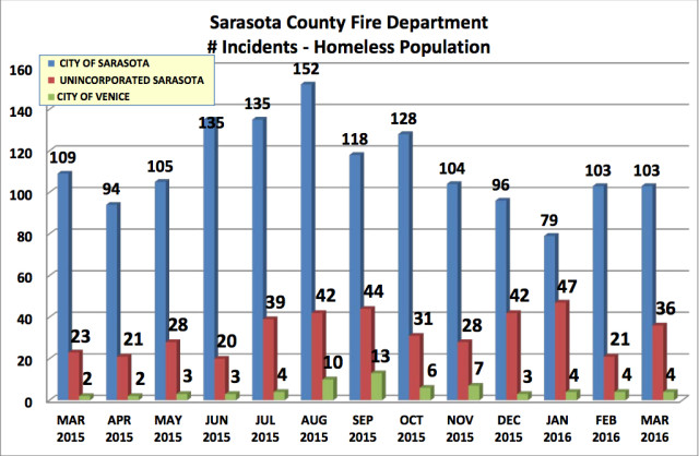 A chart provides data about EMS calls involving homeless people in Sarasota County. Image courtesy Sarasota County
