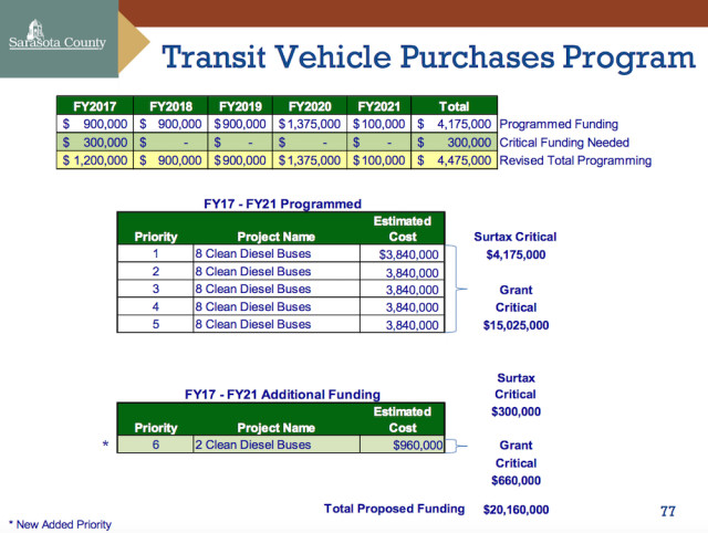 This chart also was presented to the County Commission on March 30. Image courtesy Sarasota County