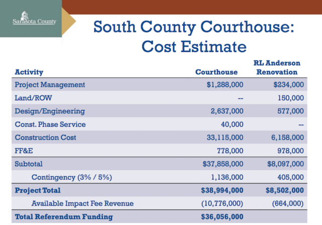 Staff offered this breakdown of expenses for the South County projects. Image courtesy Sarasota County